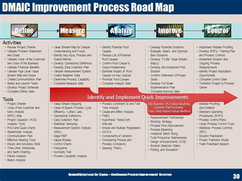 process road map demystifying lean six sigma why the emphasis on