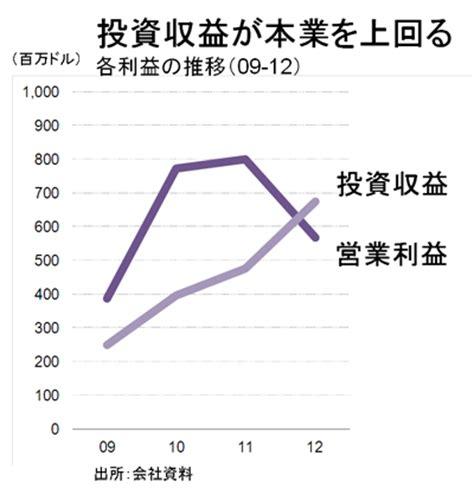 Shocking Report Suggests Yahoo Is Profiting From The - 米yahoo の tumblr 買収で勝機は訪れるか gmoインターネット株式会社