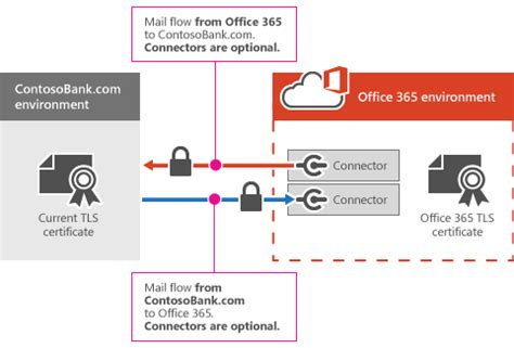 Office 365 Mail Flow Configure Mail Flow Using Connectors In Office 365