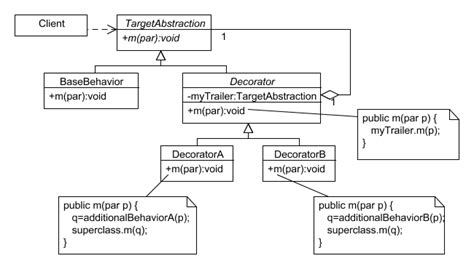 design pattern repository java thedecoratorpattern pattern repository wiki