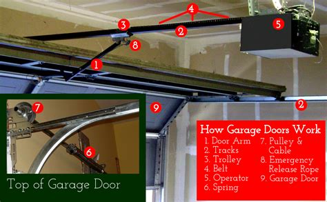 how do garage doors work how do garage door openers work garage door repair san