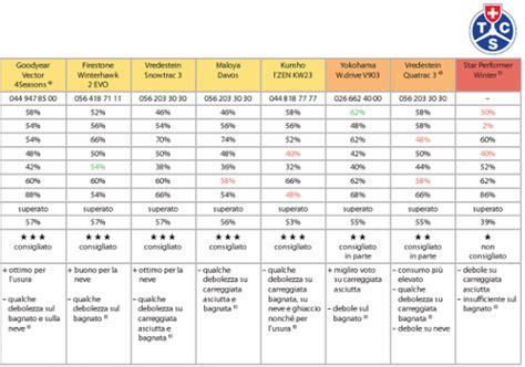 tcs test si鑒e auto test pneumatici invernali 2010 2011 tcs e altroconsumo