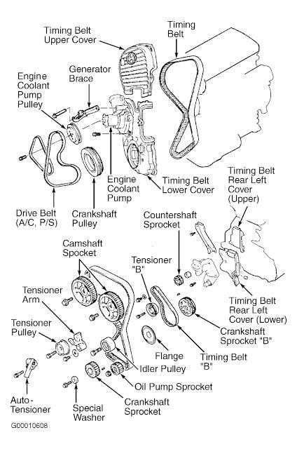 Briggs Stratton 16 Hp Vanguard Parts Diagram - Automobile