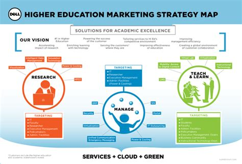 Marketing Education 5 by Dell Higher Education Business Higher