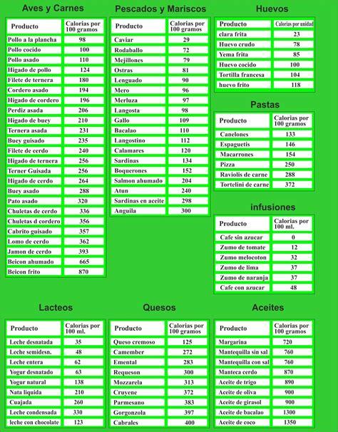 calorias y alimentos tragaldabas educado tabla de kilocalor 237 as de los alimentos