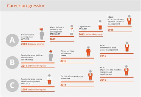 view some exles of career progression career progression development and career