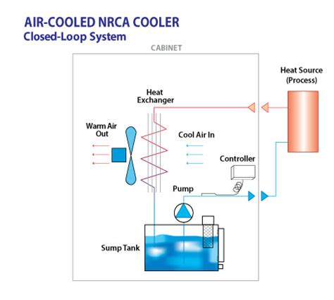 air cooled chiller schematic diagram air cooled chiller schematic diagram diagram of the