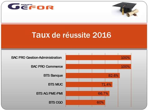 Taux Horaire Credit Formation 2015 Formations Bts En 1 An Groupe Gefor
