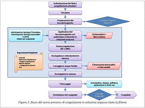 test coagulazione descrizione progetto h2ofordmf