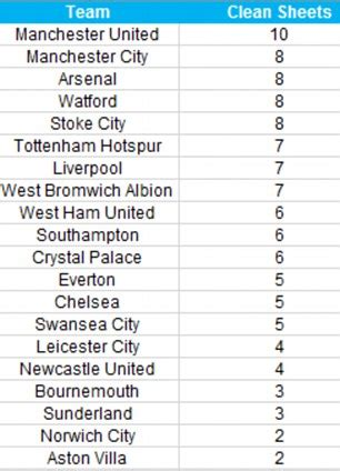 epl highest clean sheet premier league stats special mesut ozil romelu lukaku