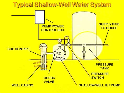 shallow well diagram domestic well water system diagram wiring diagram and