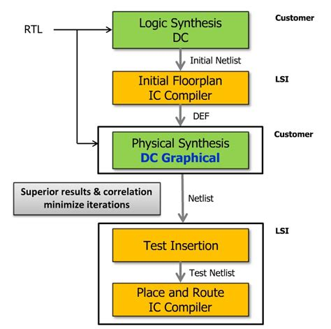 application specific integrated circuit design flow semiwiki an asic design flow at lsi
