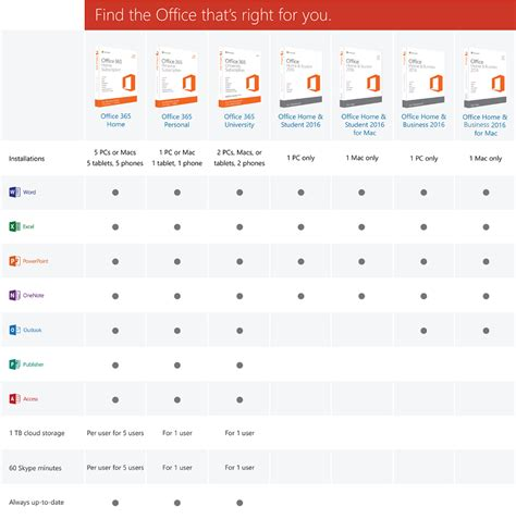 Office 365 Versions Microsoft Office 365 Software