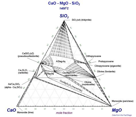 mgo al2o3 sio2 phase diagram cao sio2 phase diagram ceramic phase diagram elsavadorla
