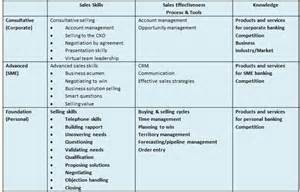 sales curriculum template creating competency based sales