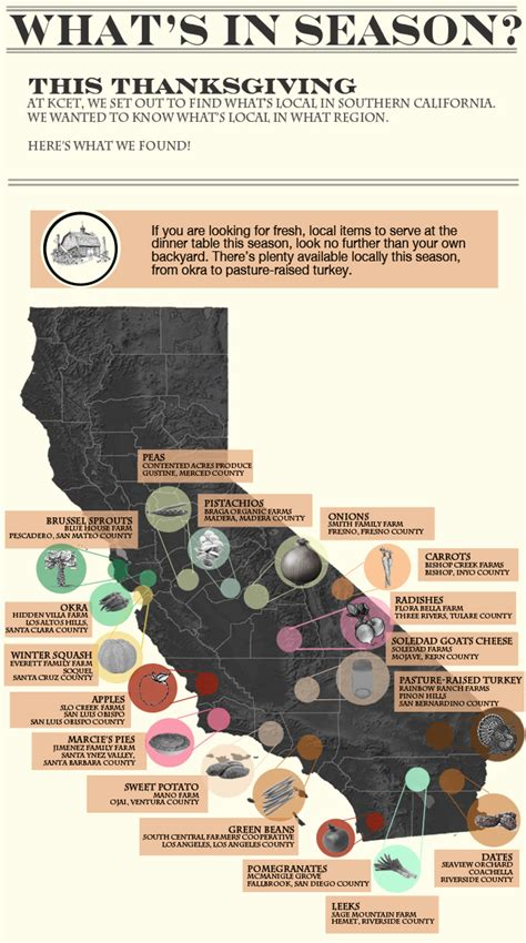 infographic eat local this thanksgiving kcet