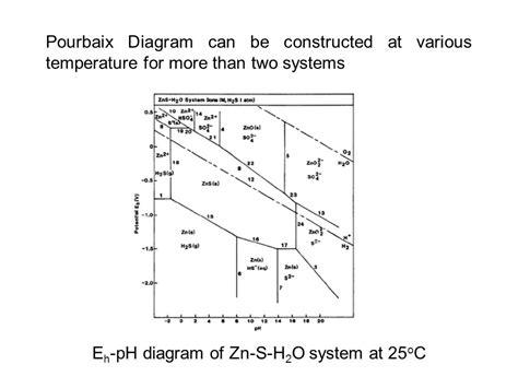 pourbaix diagram pdf pourbaix diagram of zinc pdf choice image how to guide