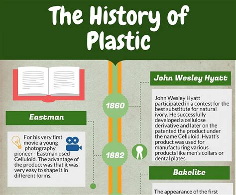 the history of the history of plastic visual ly