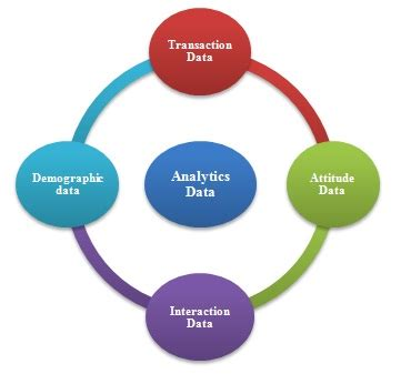 Mba Roles Data Analytics by Of Retail Analytics In India Business Article Mba