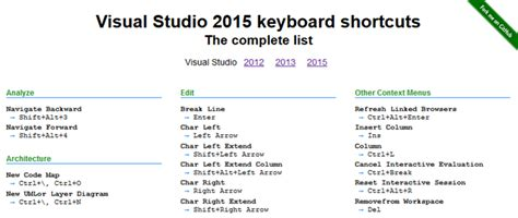 format html shortcut visual studio the complete list of visualstudio keyboard shortcuts