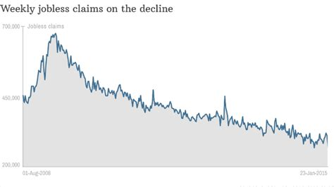 jobless claims jobless claims at 15 year low but jan 29 2015