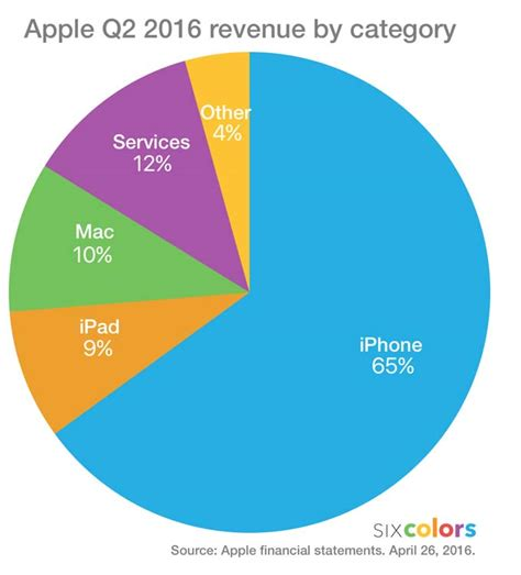 apple new year sale 2016 apple q2 2016 results going six colors