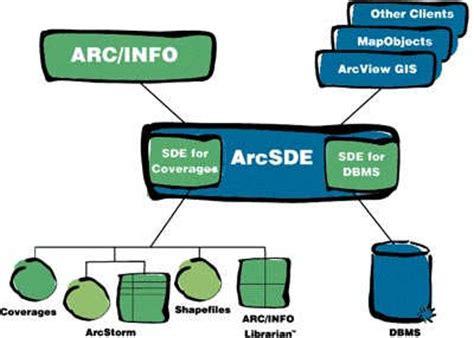 Arcgis Sde Tutorial | arcsde tutorials from arcuser magazine