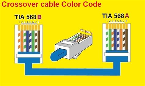 568a color code 568b wiring 15 wiring diagram images wiring