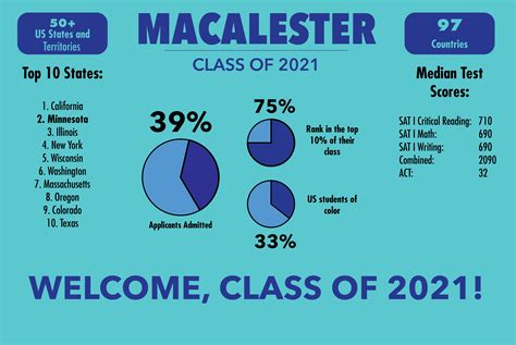 Questbridge Acceptance Letter Class Of 2021 Includes Questbridge Applicants Matches Recent Trends The Mac Weekly