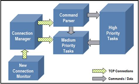 block diagram of client server architecture accesories collection client server architecture