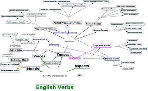 verbs fuqin sun types of verbs
