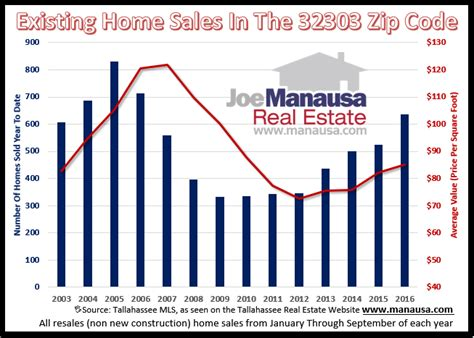 tallahassee zip codes where most homes sell