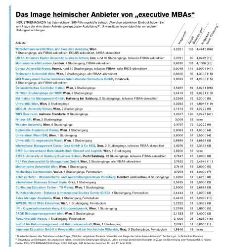 Us News Mba Rankings 2010 by Mba Ranking Die Besten Quot Executive Mbas Quot Des Landes