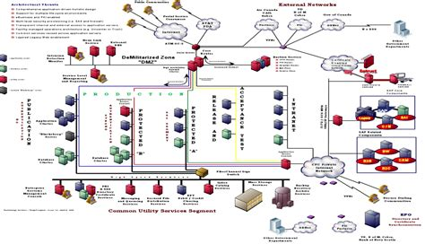 it system diagram 6 best images of landscape diagram it landscape