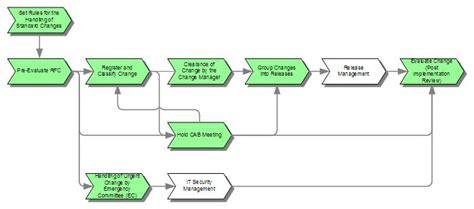 itil change management process template excellent itil process template pictures inspiration