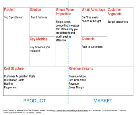 the startup analysis canvas books how a 1 page business model will and won t help your