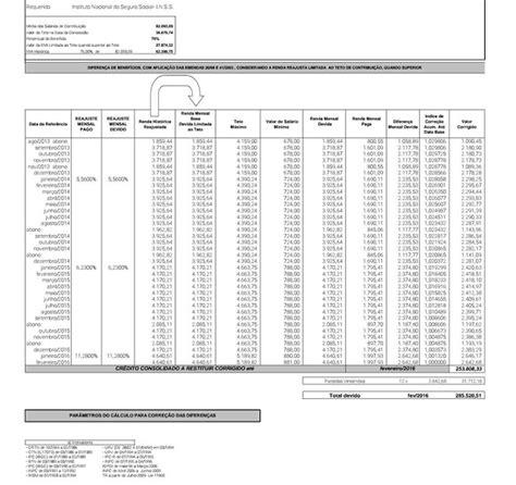 teto do inss vai a r 51 mil revis 227 o para inclus 227 o das contribui 231 245 es anteriores a julho