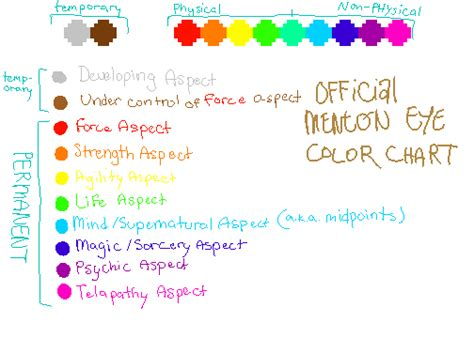 what color is pus finished menton eye color chart by plaidy pus on deviantart