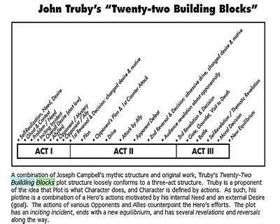 John Truby Anatomy Of Story
