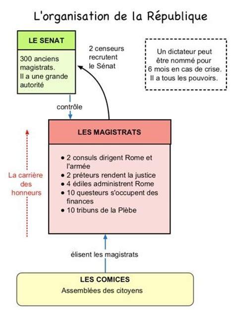 1287937462 histoire des institutions religieuses politiques la r 233 publique romaine au fil de lauweau fil de lauwe
