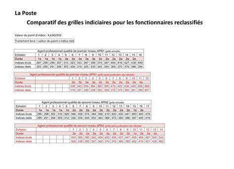 Nouvelle Grille Indiciaire Cadre De Santé by Grille Indiciaire La Poste