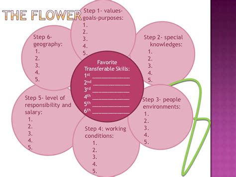 flower diagram what color is your parachute flower diagram parachute images how to guide and refrence