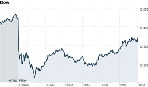 x pattern stock reviews racks y m 225 s stock market week in review graph stock