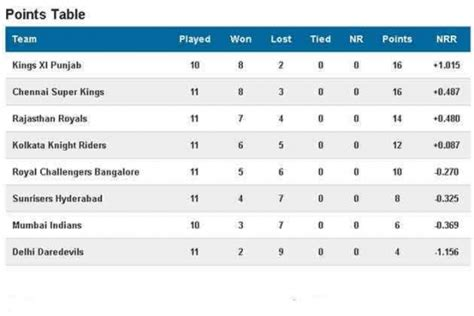 Ipl T20 Points Table ipl 2014 schedule live remaining