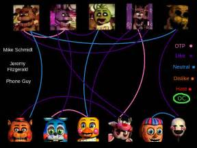 Shipping animatronics fnaf by wezzie1 on deviantart