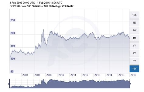 currency converter xe historical the icelandic krona currency exchange rates over the last