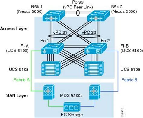 cisco ucs visio integrating microsoft hyper v virtualization of sharepoint