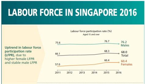 new year 2017 ministry of manpower singapore s employment growth in 2016 was the lowest