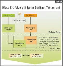 erbrecht haus berliner testament sicherheit f 252 r den ehepartner