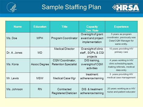 staffing plans template 25 images of clinical staffing plan template geldfritz net